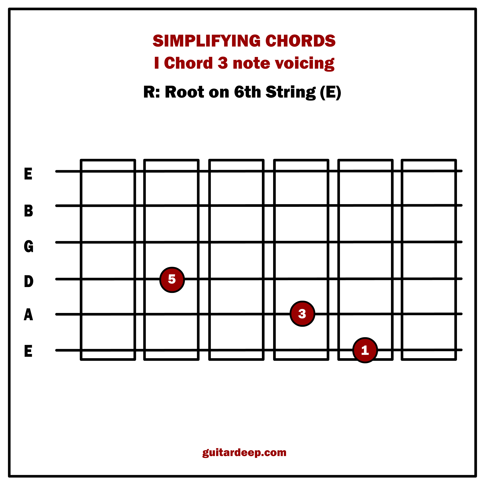 3 note voicings guitar pdf