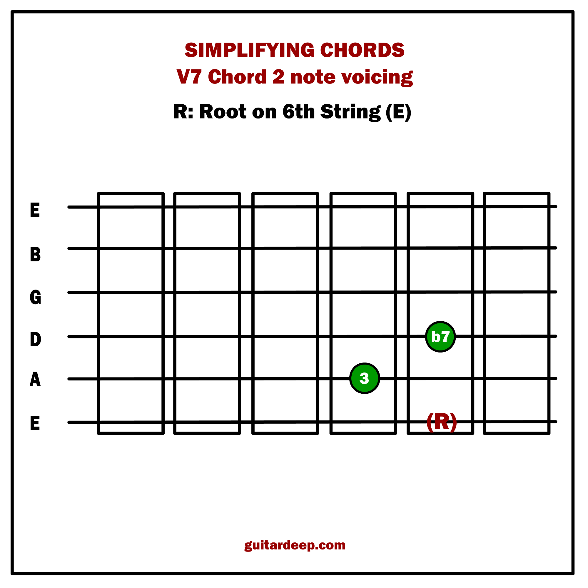 Lessons Guitar Deep