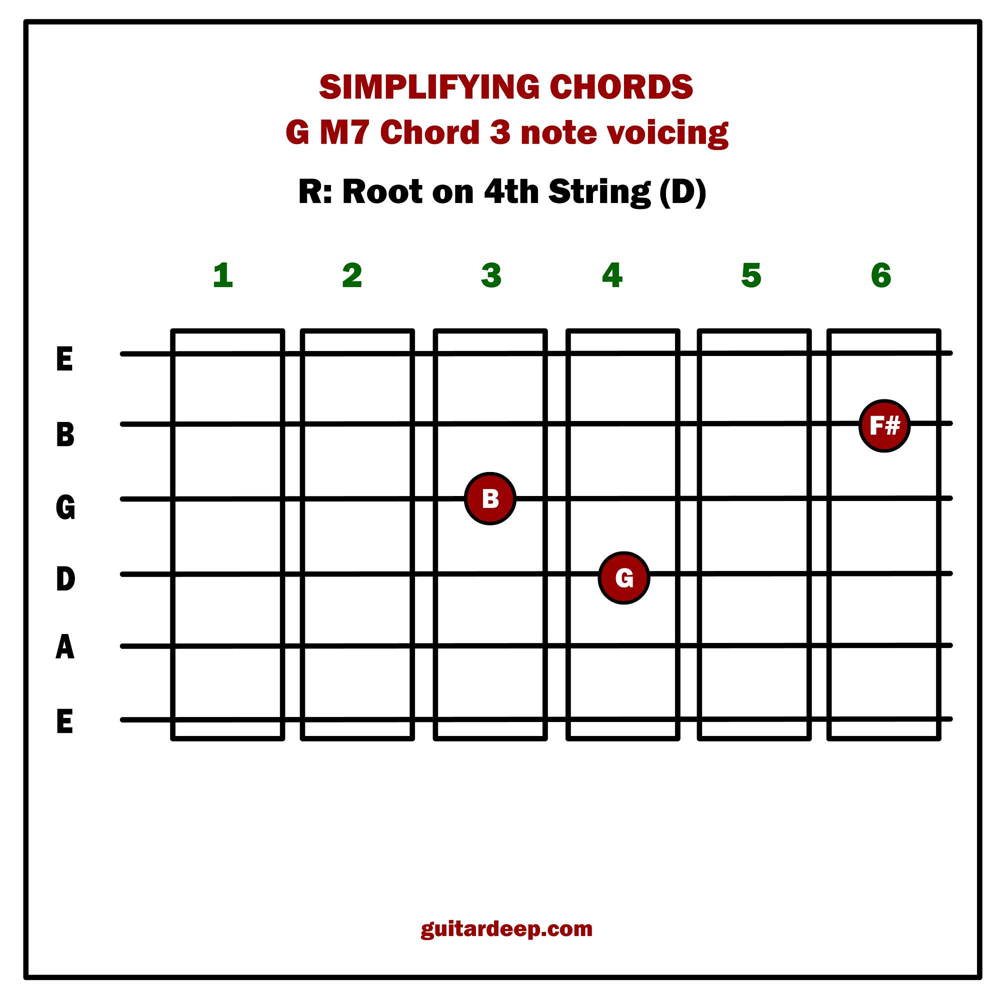 Lesson 07 simplifying guitar chords part 02 guitar deep now lets apply all that to c major key and its iim7 v7 i proggression hexwebz Choice Image