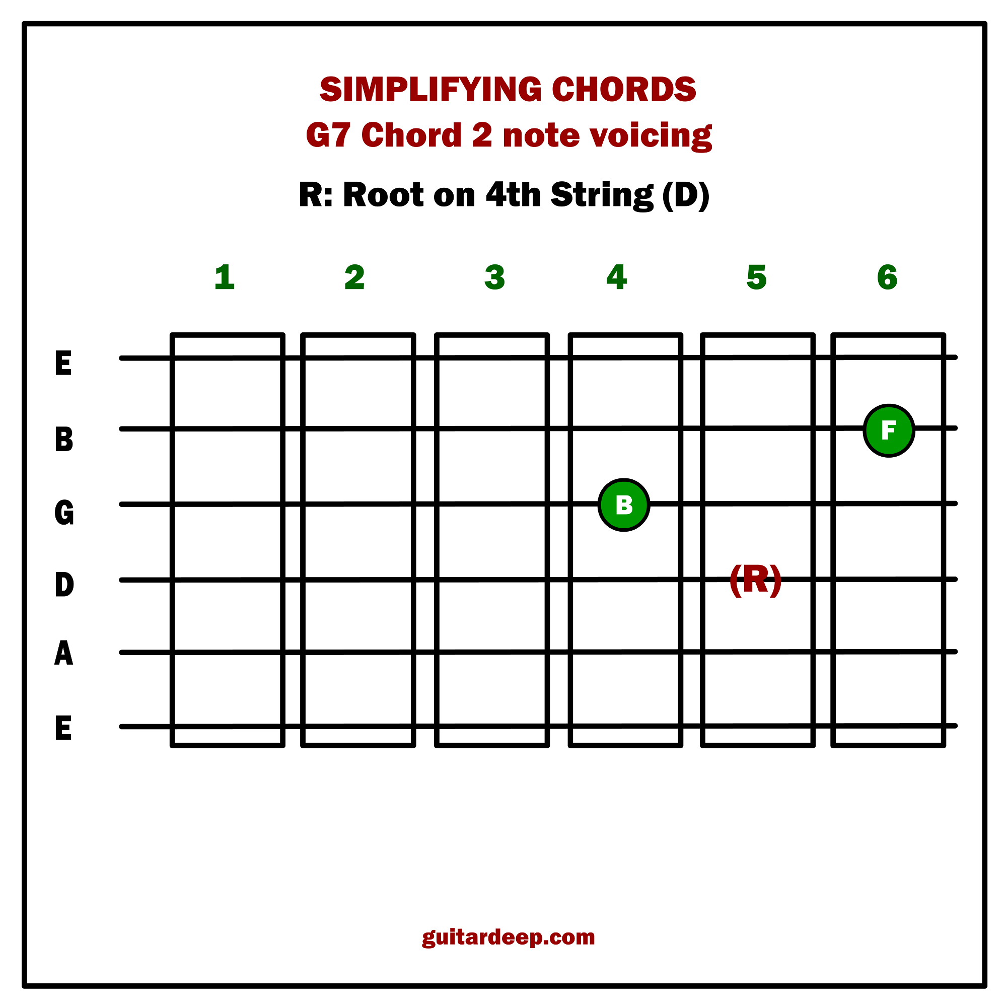 Chord Progressions Guitar Deep
