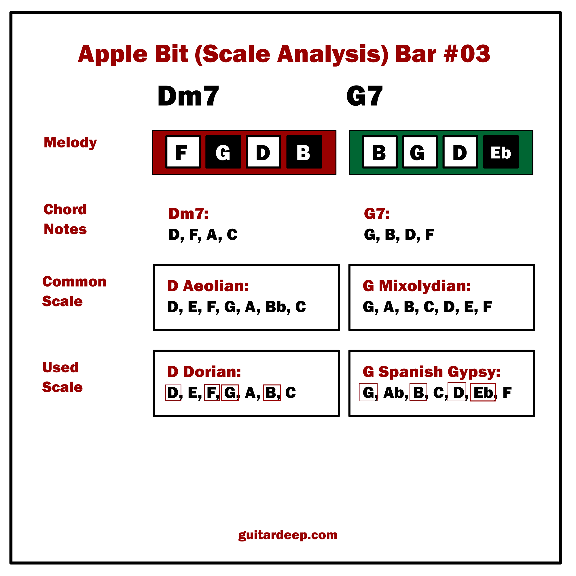Lesson 09 Apple Bit Chord And Scale Analysis Guitar Deep